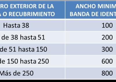 DIAMETRO TUBERIA, ANCHO MINIMO DE LA ETIQUETA