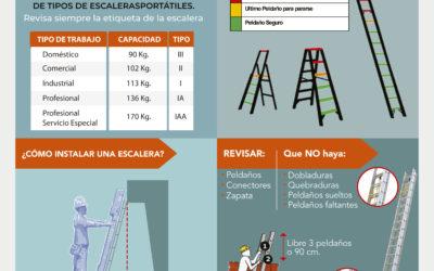 Uso de escaleras portátiles